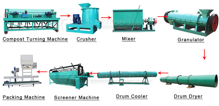 Organic fertilizer production process