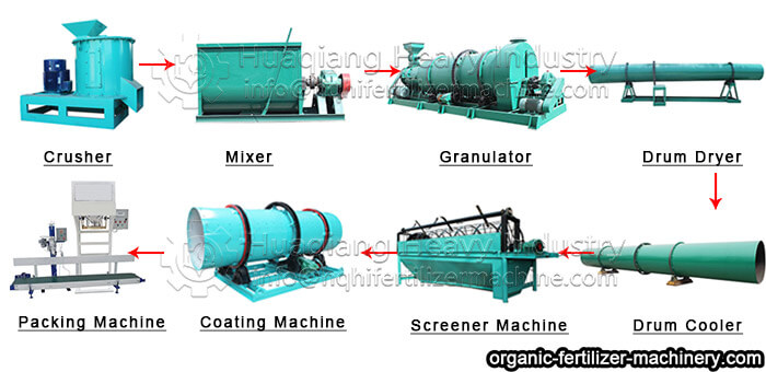 flow of fertilizer manufacturing process technology