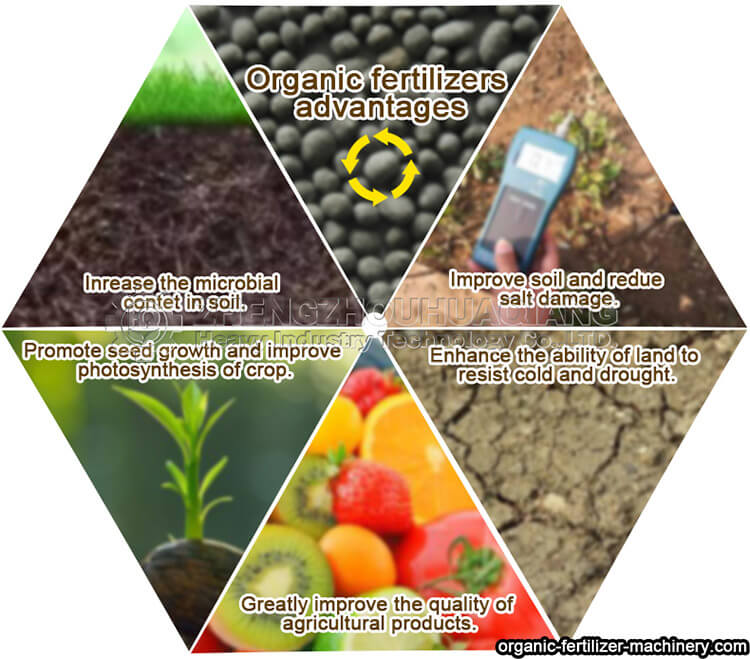 How to choose high quality organic fertilizer