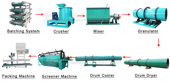 NPK compound fertilizer production line equipment