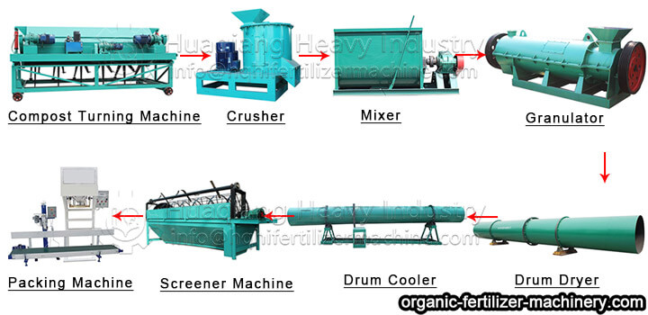 organic fertilizer manufacturing process flow