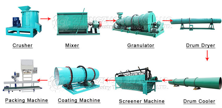acid organic-inorganic compound fertilizer production line