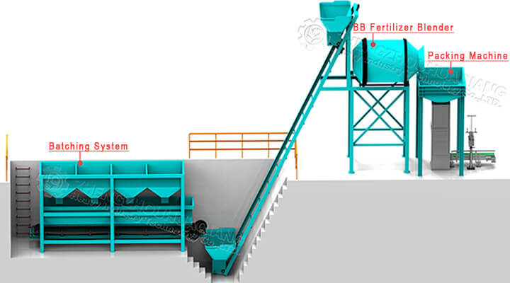 BB fertilizer production equipment