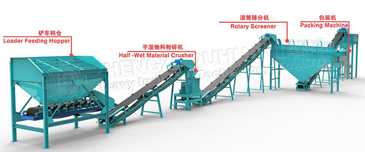 Powdery organic fertilizer production line
